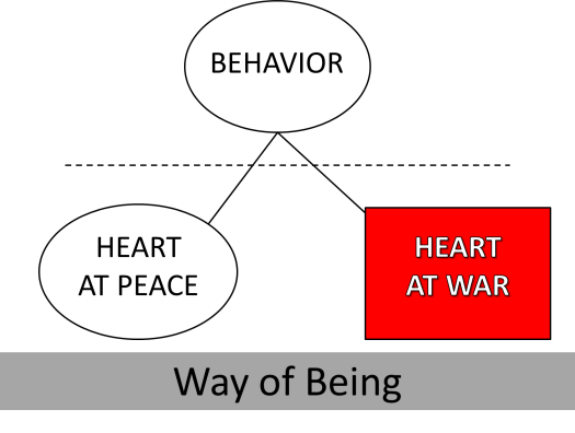 way of being diagram the anatomy of peace