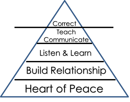 The Peacemaking Pyramid from The Anatomy of Peace